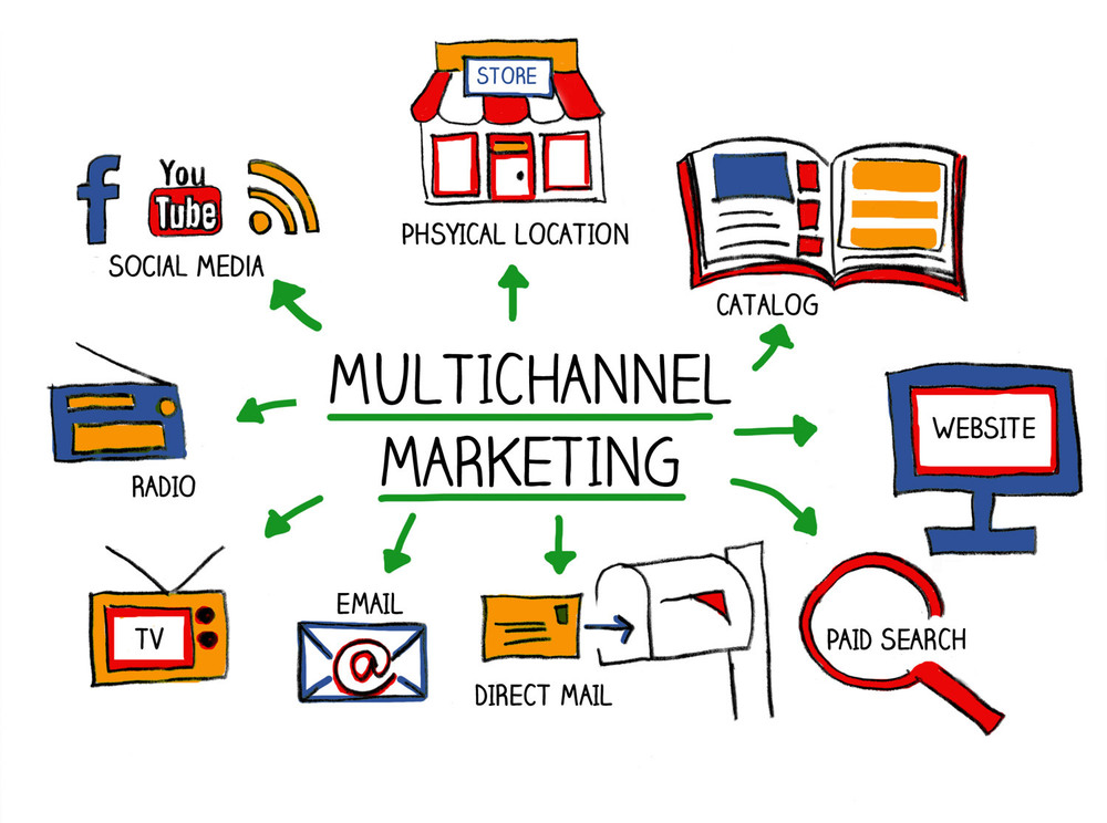 target advertising using different channels of information
